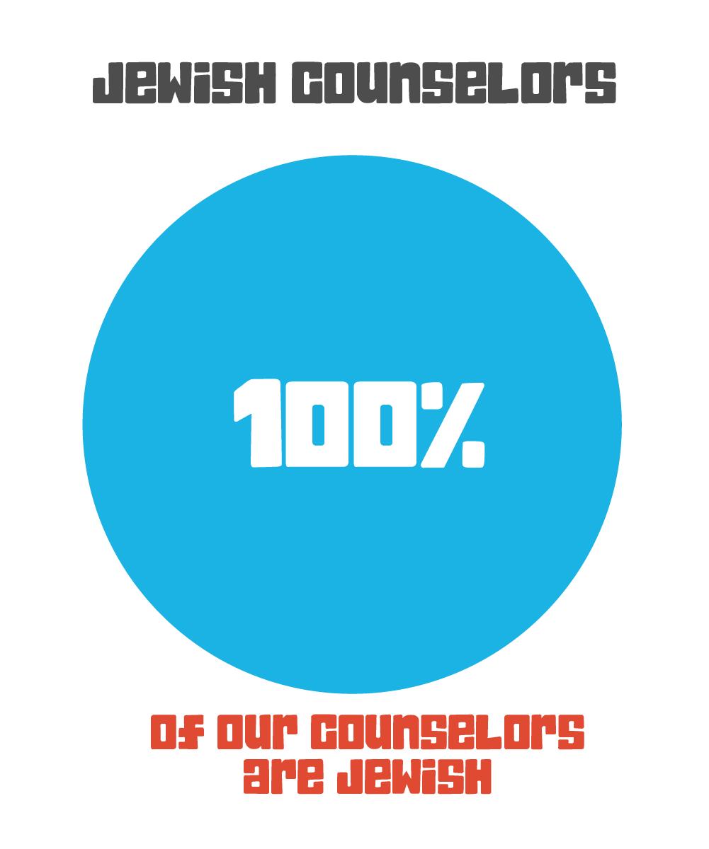 100% Jewish counselors
