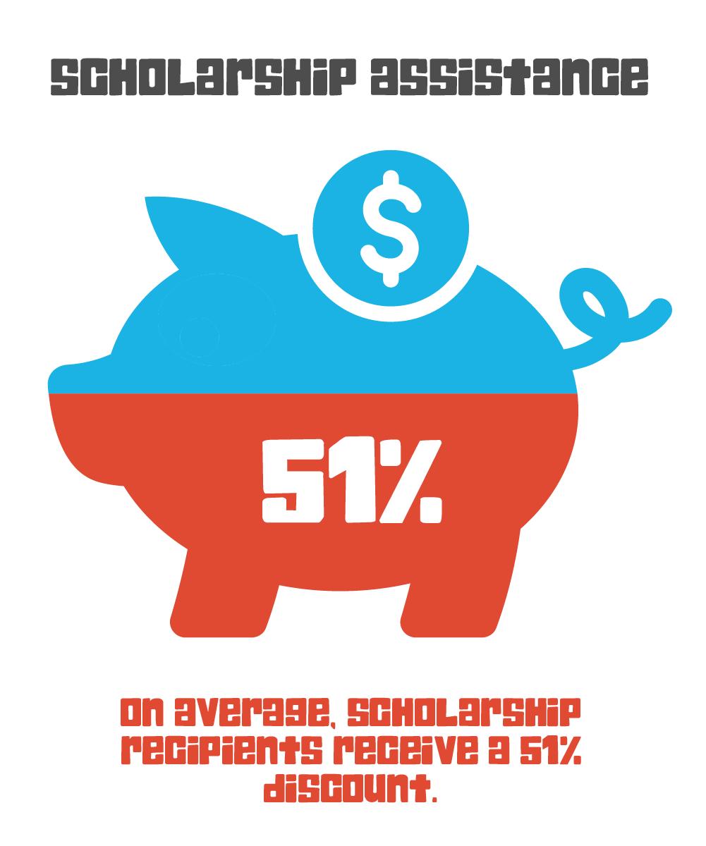Scholarship percentages